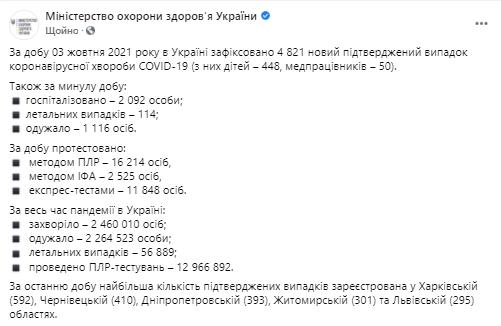 Данные по эпидемии ковида в Украине на 4 октября