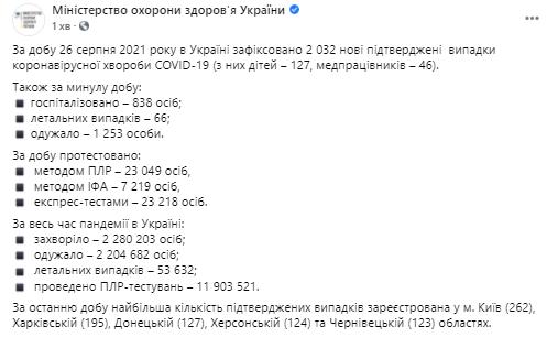 Данные по коронавирусу в Украине на 27 августа