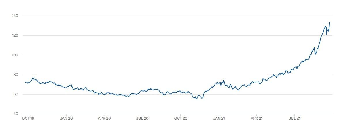 Ну а пока цена газа упала до $820, цены на грязный уголь в Европе -